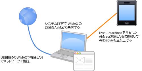 AirDisplayAndAirMacShare.jpg